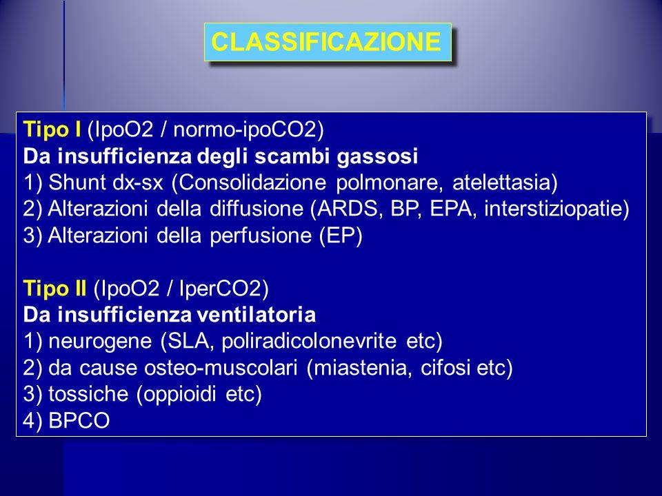 Tipo I (IpoO2 / normo-ipoCO2) Da insufficienza degli scambi gassosi 1) Shunt dx-sx (Consolidazione polmonare, atelettasia) 2) Alterazioni della diffus