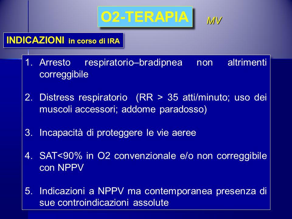 MV 1.Arresto respiratorio–bradipnea non altrimenti correggibile 2.Distress respiratorio (RR > 35 atti/minuto; uso dei muscoli accessori; addome parado