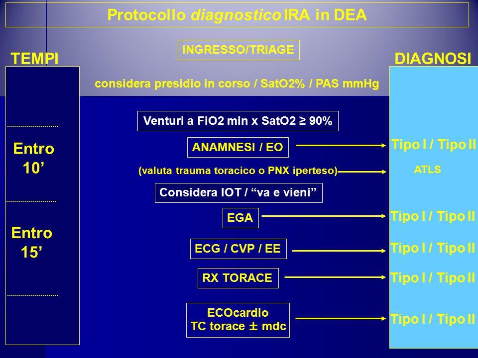 Protocollo diagnostico IRA in DEA considera presidio in corso / SatO2% / PAS mmHg INGRESSO/TRIAGE Venturi a FiO2 min x SatO2 ≥ 90% RX TORACE Considera