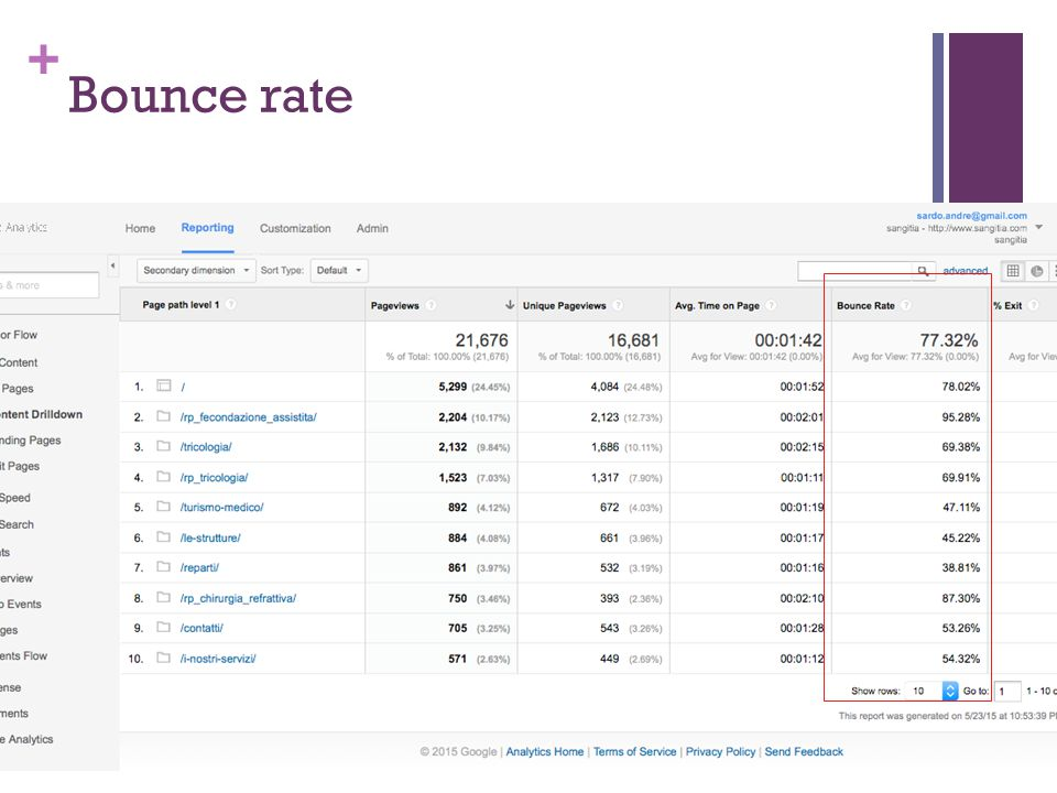 + Bounce rate