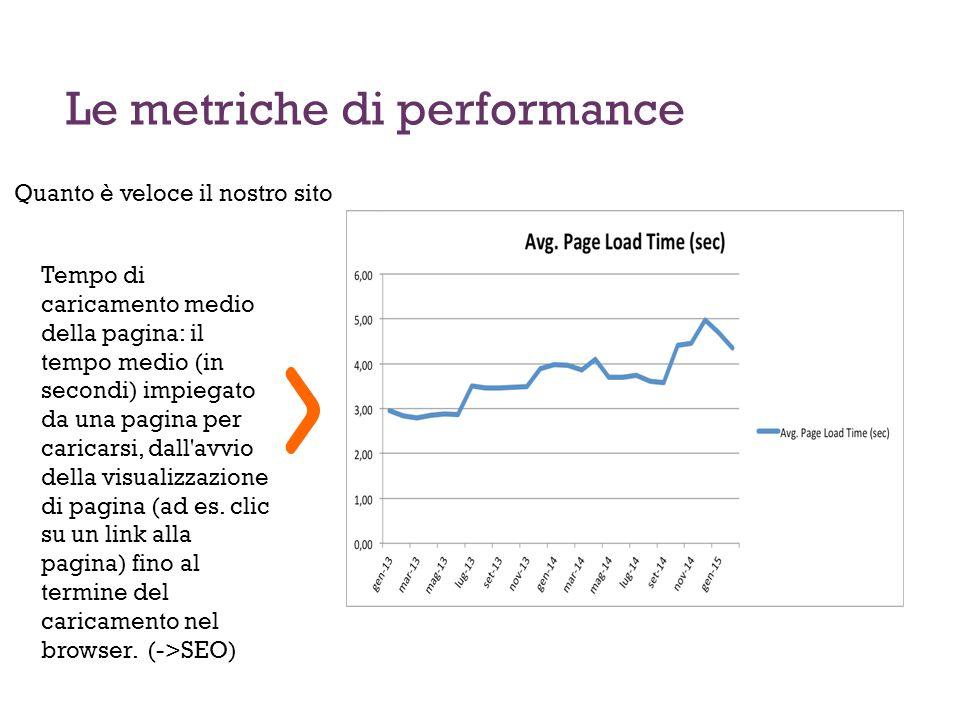 18 Le metriche di performance Tempo di caricamento medio della pagina: il tempo medio (in secondi) impiegato da una pagina per caricarsi, dall avvio della visualizzazione di pagina (ad es.