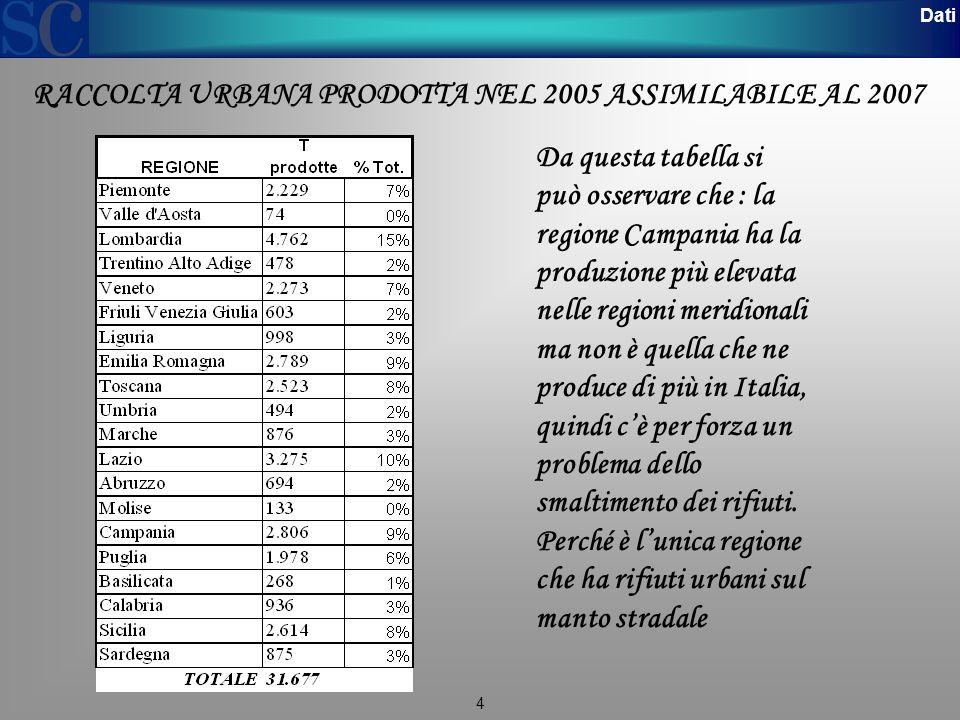 4 Dati Da questa tabella si può osservare che : la regione Campania ha la produzione più elevata nelle regioni meridionali ma non è quella che ne produce di più in Italia, quindi c'è per forza un problema dello smaltimento dei rifiuti.