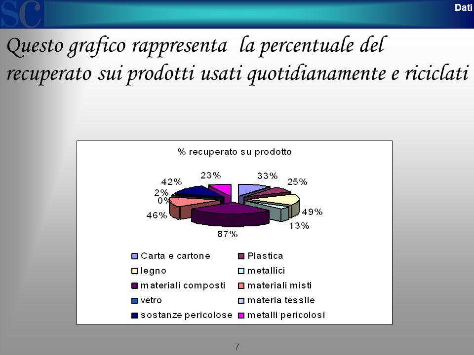 7 Dati Questo grafico rappresenta la percentuale del recuperato sui prodotti usati quotidianamente e riciclati