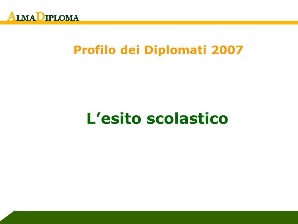 E. Pasca, AlmaLaurea L'esito scolastico Profilo dei Diplomati 2007