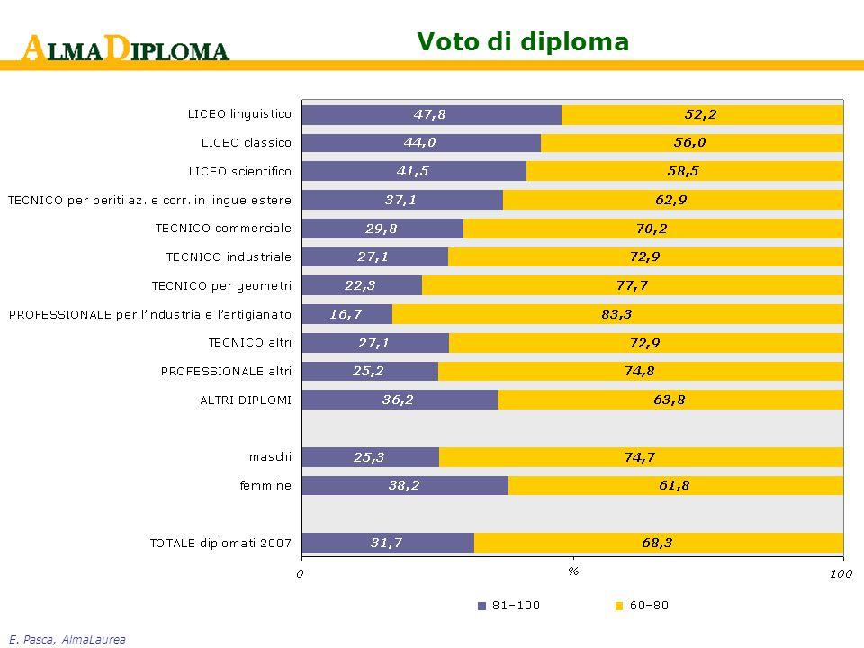 E. Pasca, AlmaLaurea Voto di diploma