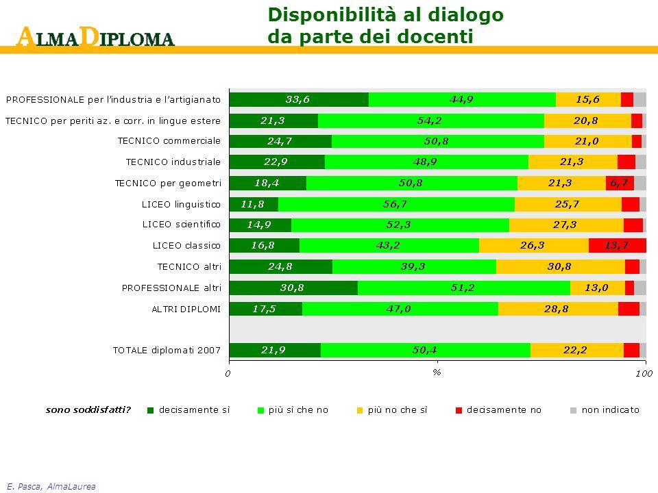 E. Pasca, AlmaLaurea Disponibilità al dialogo da parte dei docenti