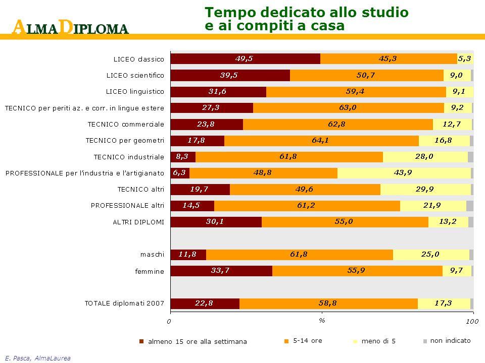 E. Pasca, AlmaLaurea Tempo dedicato allo studio e ai compiti a casa almeno 15 ore alla settimana 5-14 ore meno di 5 non indicato