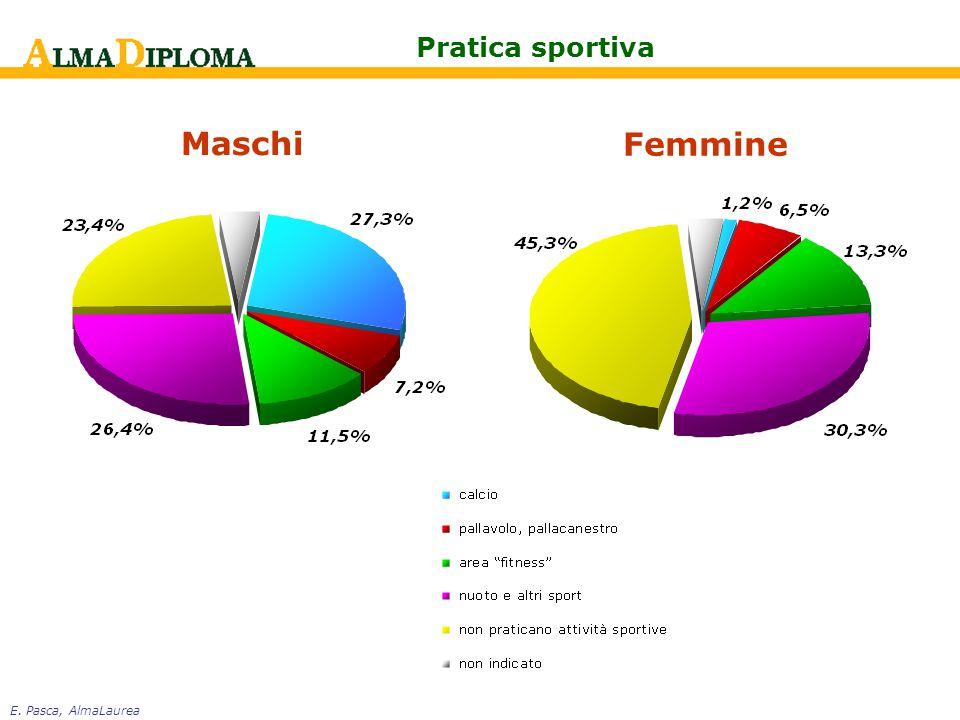 E. Pasca, AlmaLaurea Pratica sportiva Maschi Femmine