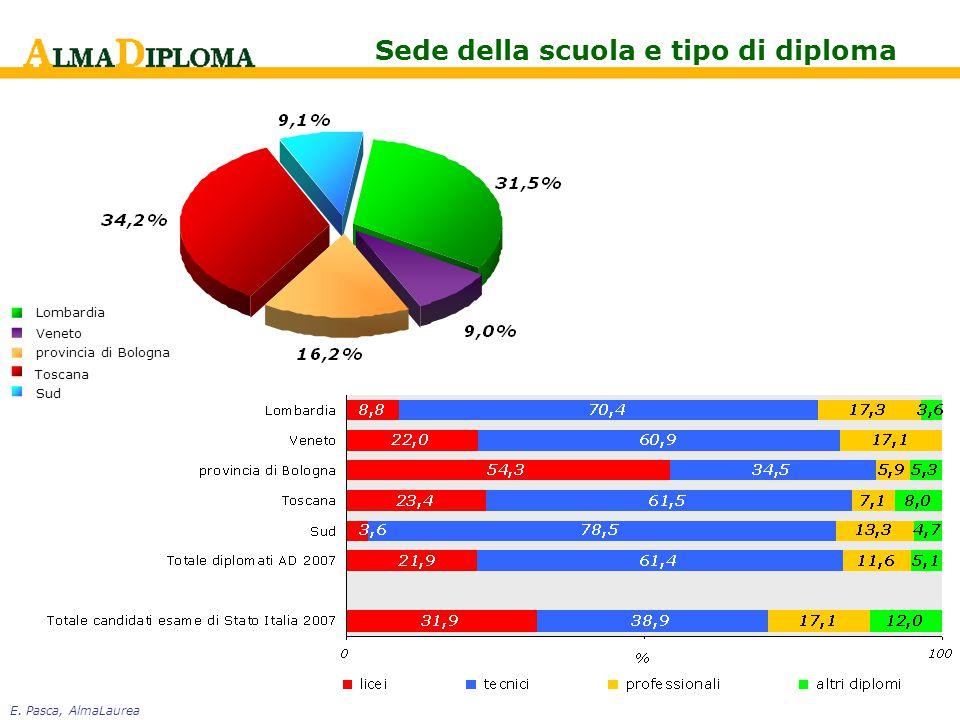 E. Pasca, AlmaLaurea Sede della scuola e tipo di diploma Lombardia Veneto provincia di Bologna Toscana Sud