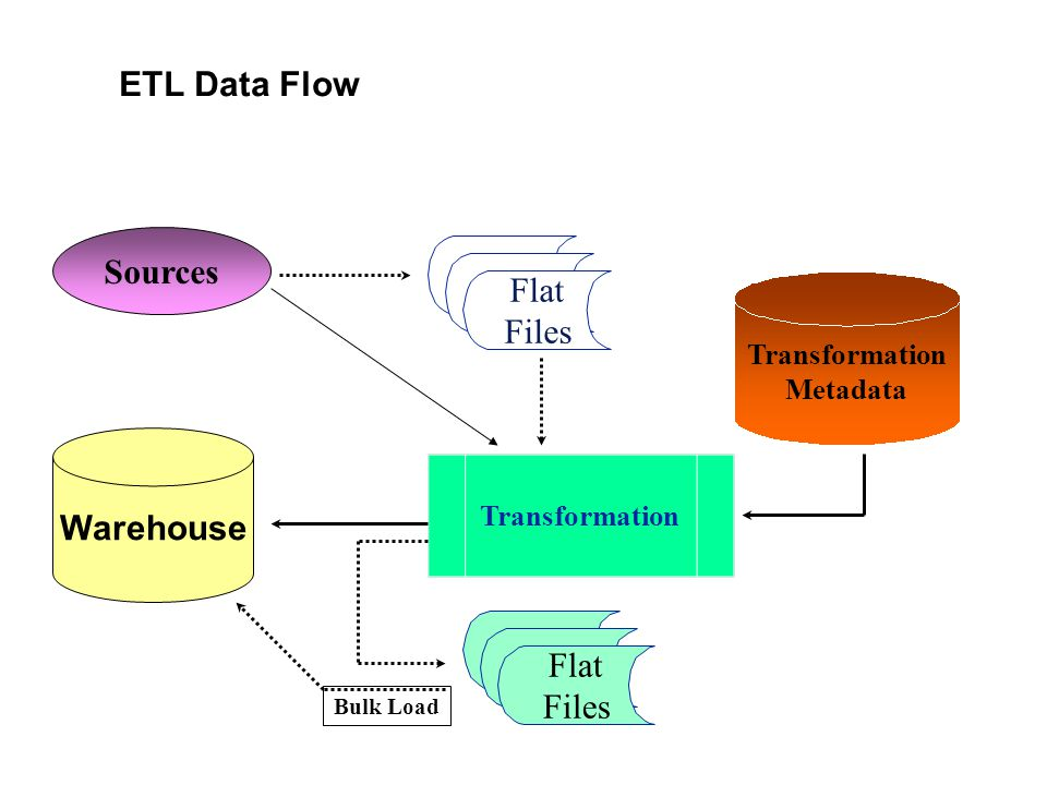ETL Data Flow Sources Flat Files Transformation Flat Files Transformation Metadata Bulk Load Warehouse