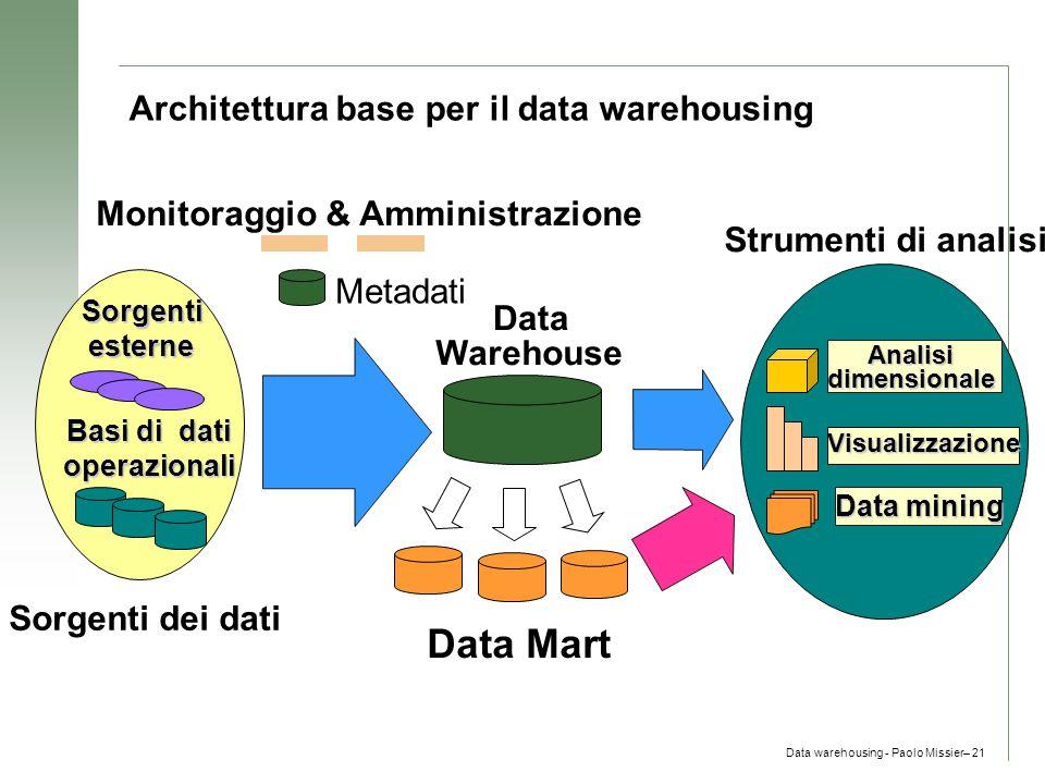 Data warehousing - Paolo Missier– 21 Architettura base per il data warehousing Monitoraggio & Amministrazione Metadati Data Warehouse Data Mart Sorgen
