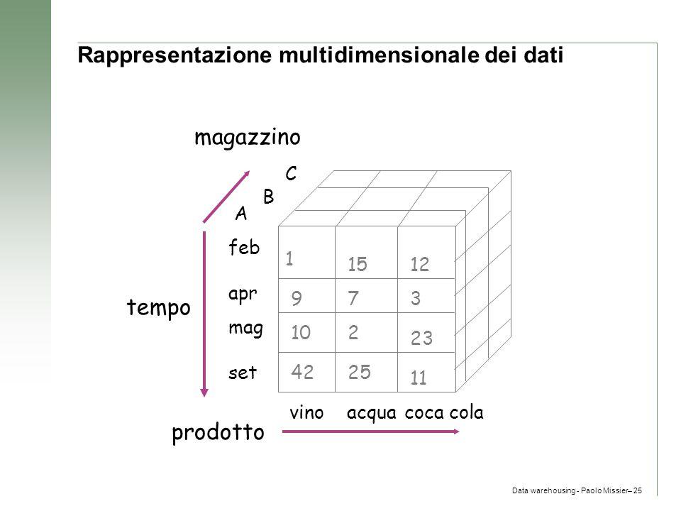 Data warehousing - Paolo Missier– 25 Rappresentazione multidimensionale dei dati prodotto magazzino vinoacquacoca cola tempo mag apr feb set C B A 151
