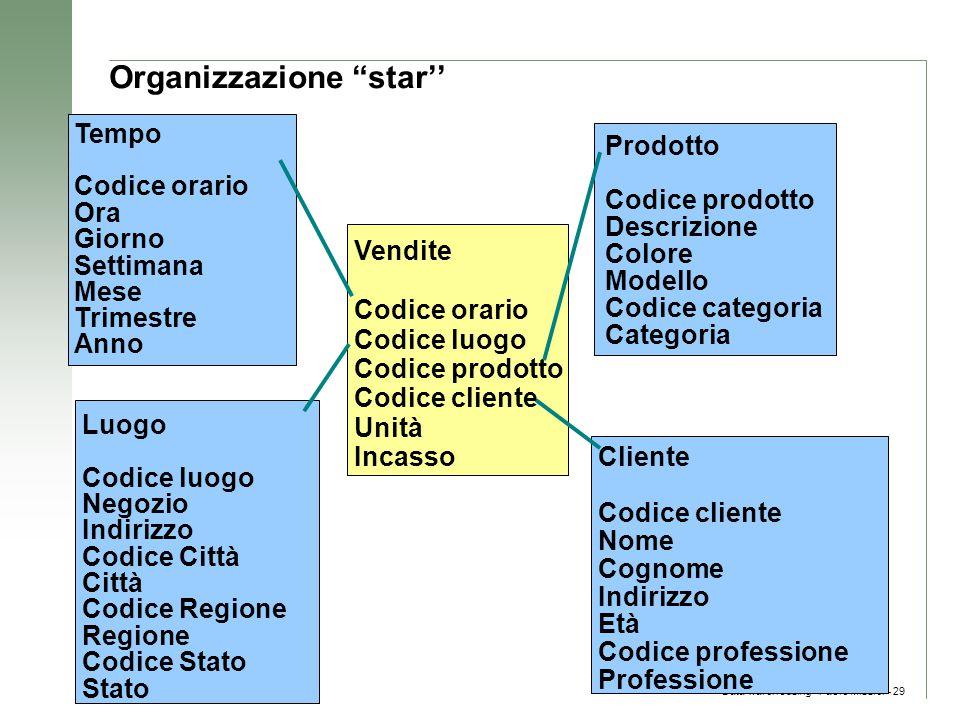 """Data warehousing - Paolo Missier– 29 Organizzazione """"star'' Vendite Codice orario Codice luogo Codice prodotto Codice cliente Unità Incasso Tempo Codi"""