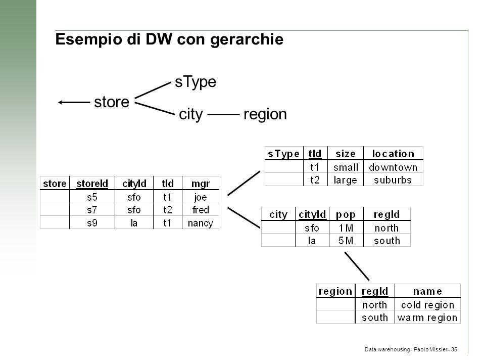 Data warehousing - Paolo Missier– 35 Esempio di DW con gerarchie store sType cityregion