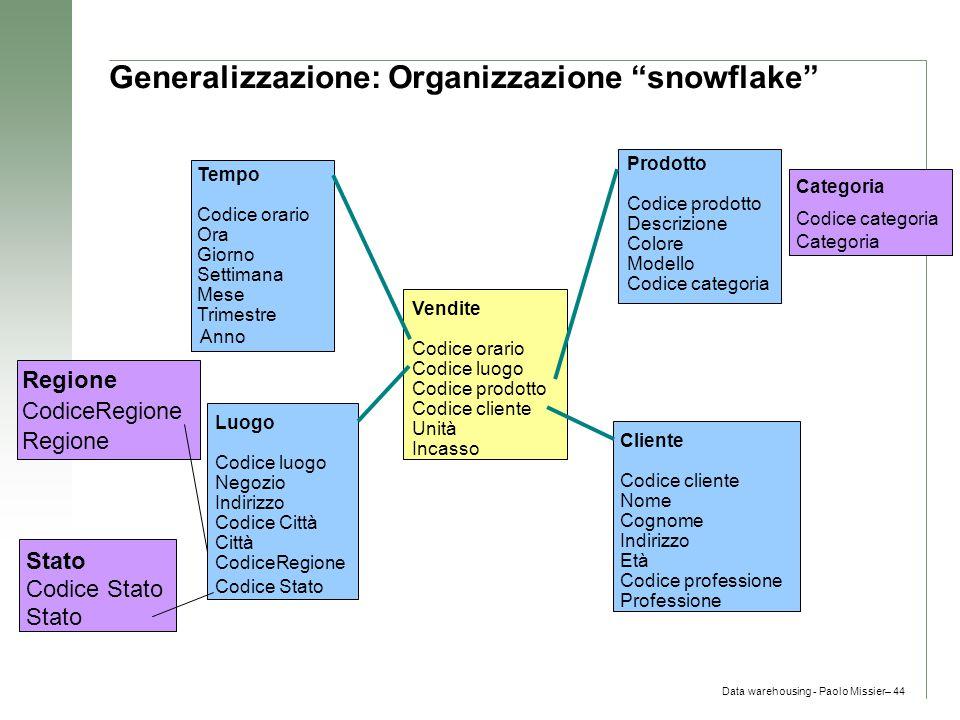 """Data warehousing - Paolo Missier– 44 Generalizzazione: Organizzazione """"snowflake"""" Categoria Codice categoria Categoria Codice Stato Stato CodiceRegion"""