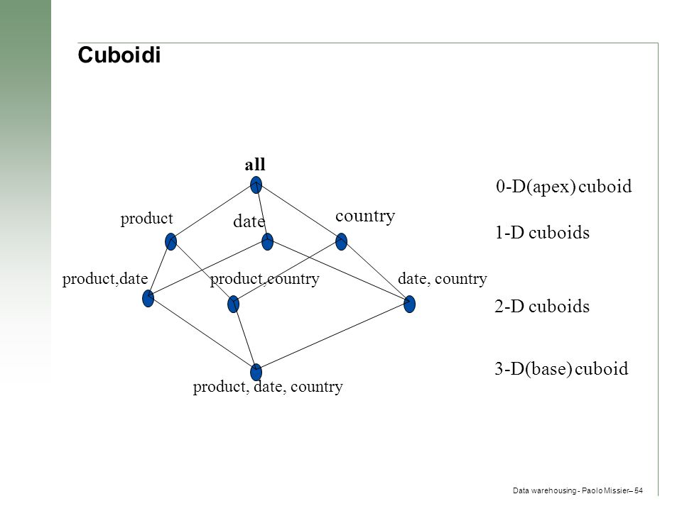 Data warehousing - Paolo Missier– 54 Cuboidi all product date country product,dateproduct,countrydate, country product, date, country 0-D(apex) cuboid