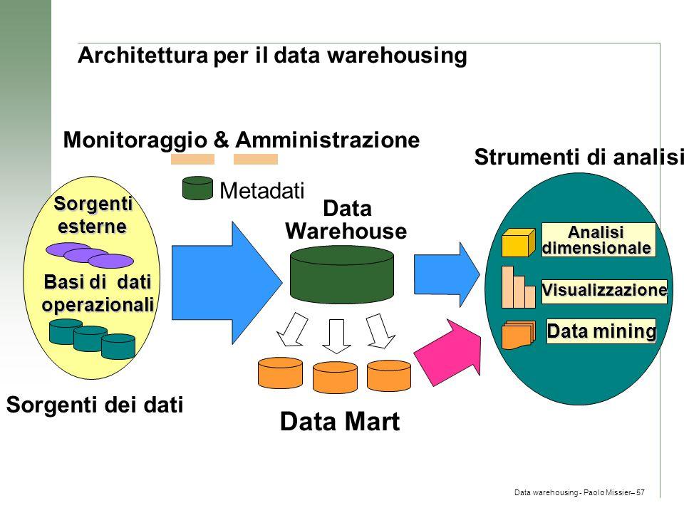 Data warehousing - Paolo Missier– 57 Architettura per il data warehousing Monitoraggio & Amministrazione Metadati Data Warehouse Data Mart Sorgenti de