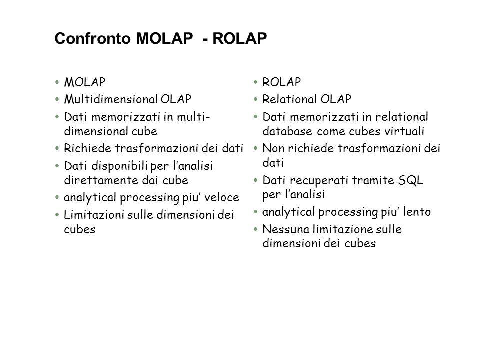 Confronto MOLAP - ROLAP  MOLAP  Multidimensional OLAP  Dati memorizzati in multi- dimensional cube  Richiede trasformazioni dei dati  Dati dispon