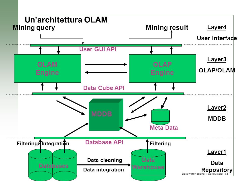 Data warehousing - Paolo Missier– 66 Un'architettura OLAM Data Warehouse Meta Data MDDB OLAM Engine OLAP Engine User GUI API Data Cube API Database AP
