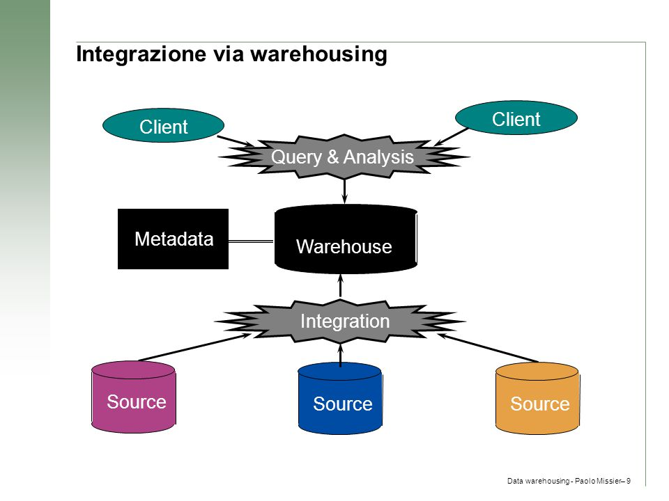 Data warehousing - Paolo Missier– 50 Definizione di uno Star Schema  define cube sales_star [time, item, branch, location]:  dollars_sold = sum(sales_in_dollars), avg_sales = avg(sales_in_dollars), units_sold = count(*)  define dimension time as (time_key, day, day_of_week, month, quarter, year)  define dimension item as (item_key, item_name, brand, type, supplier_type)  define dimension branch as (branch_key, branch_name, branch_type)  define dimension location as (location_key, street, city, province_or_state, country)