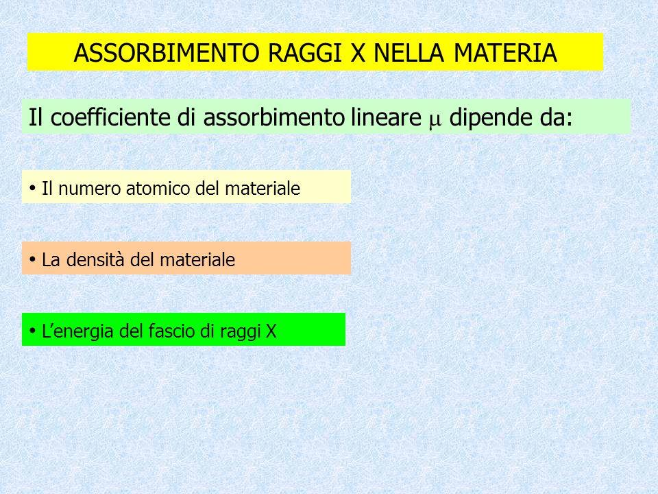 ASSORBIMENTO RAGGI X NELLA MATERIA Il coefficiente di assorbimento lineare  dipende da: La densità del materiale Il numero atomico del materiale L'en
