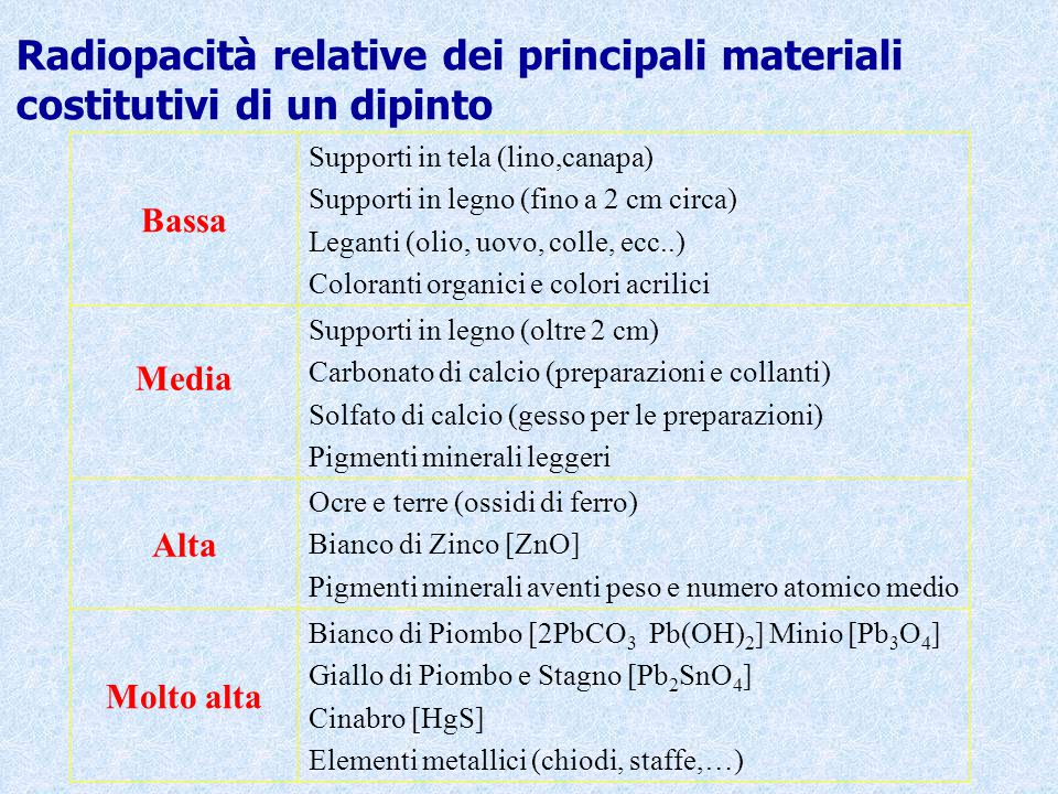 Radiopacità relative dei principali materiali costitutivi di un dipinto Bassa Supporti in tela (lino,canapa) Supporti in legno (fino a 2 cm circa) Leg