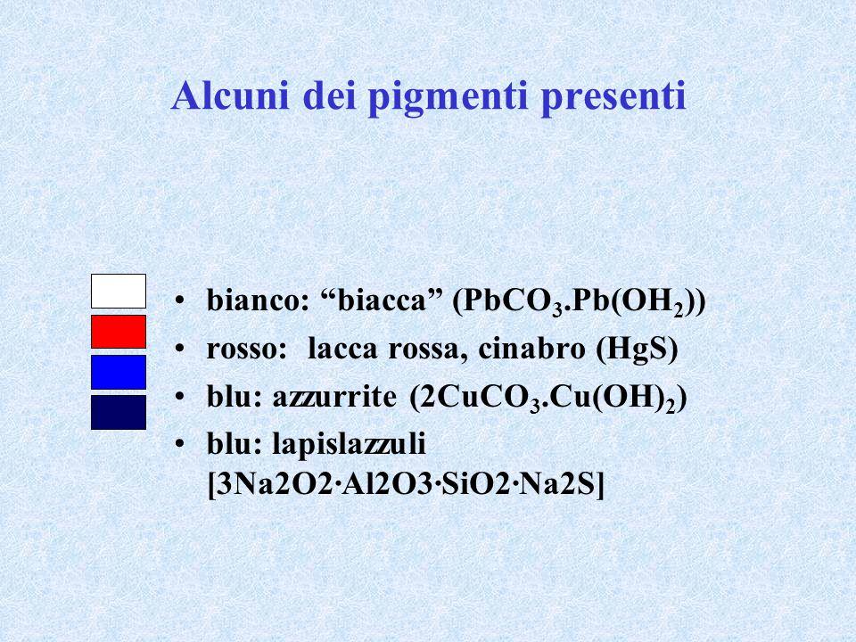"Alcuni dei pigmenti presenti bianco: ""biacca"" (PbCO 3.Pb(OH 2 )) rosso: lacca rossa, cinabro (HgS) blu: azzurrite (2CuCO 3.Cu(OH) 2 ) blu: lapislazzul"