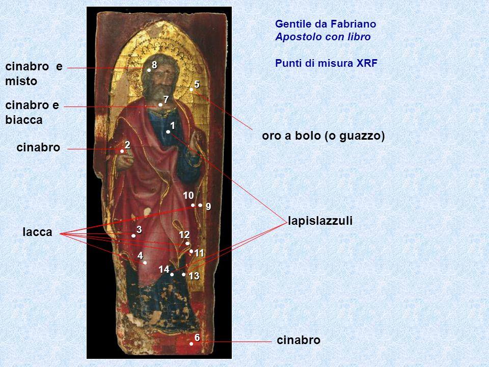 1 2 3 4 5 6 7 8 9 11 12 13 14 Gentile da Fabriano Apostolo con libro Punti di misura XRF 10 cinabro lacca lapislazzuli cinabro oro a bolo (o guazzo) c