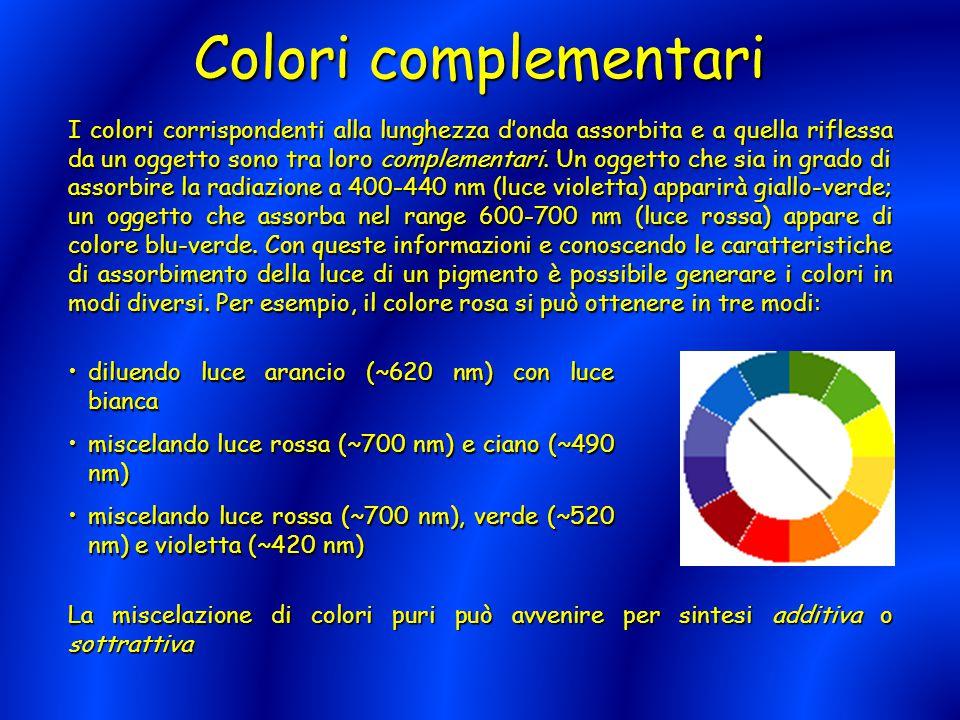 I colori corrispondenti alla lunghezza d'onda assorbita e a quella riflessa da un oggetto sono tra loro complementari. Un oggetto che sia in grado di