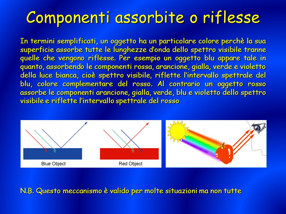 Componenti assorbite o riflesse In termini semplificati, un oggetto ha un particolare colore perchè la sua superficie assorbe tutte le lunghezze d'ond