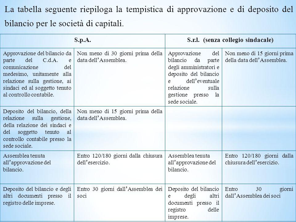 La tabella seguente riepiloga la tempistica di approvazione e di deposito del bilancio per le società di capitali.