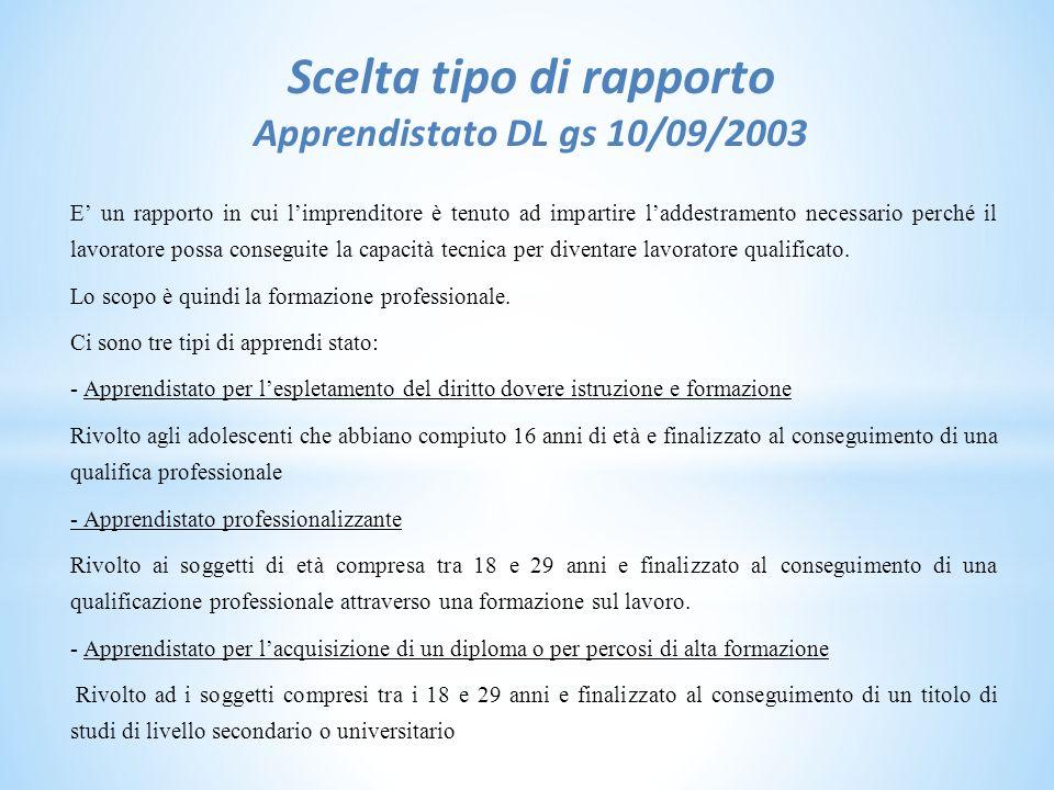 Scelta tipo di rapporto Apprendistato DL gs 10/09/2003 E' un rapporto in cui l'imprenditore è tenuto ad impartire l'addestramento necessario perché il lavoratore possa conseguite la capacità tecnica per diventare lavoratore qualificato.