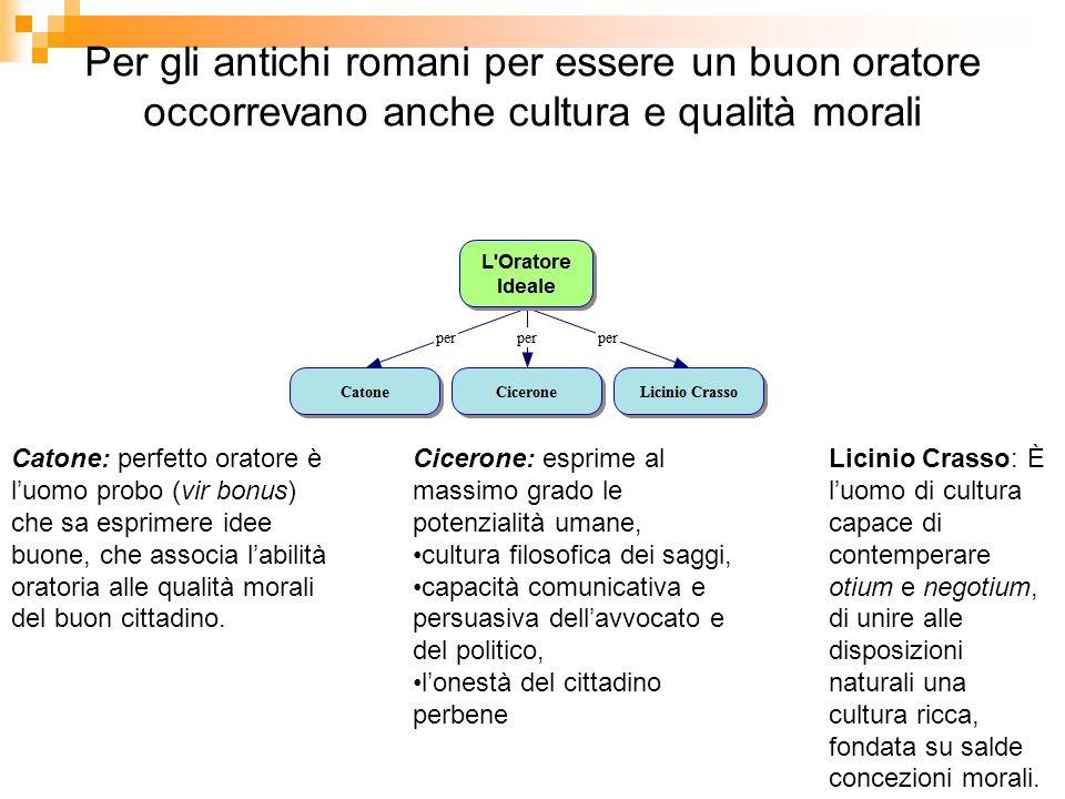 Le parti della retorica Un'orazione retorica viene codificata in 5 parti.