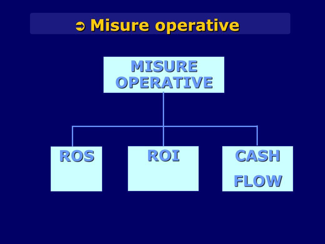 ROS ROI CASHFLOW MISURE OPERATIVE  Misure operative