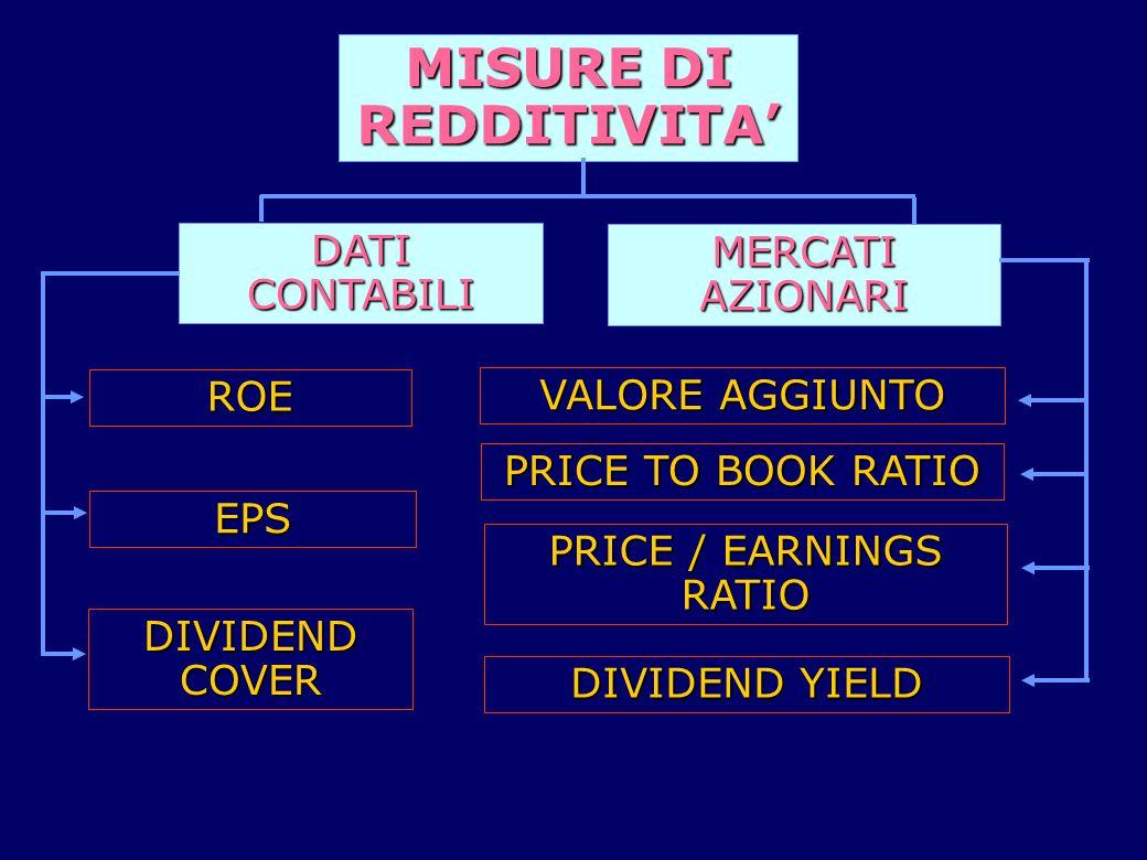 DATI CONTABILI MERCATI AZIONARI MISURE DI REDDITIVITA' ROE EPS DIVIDEND COVER VALORE AGGIUNTO PRICE TO BOOK RATIO PRICE / EARNINGS RATIO DIVIDEND YIELD