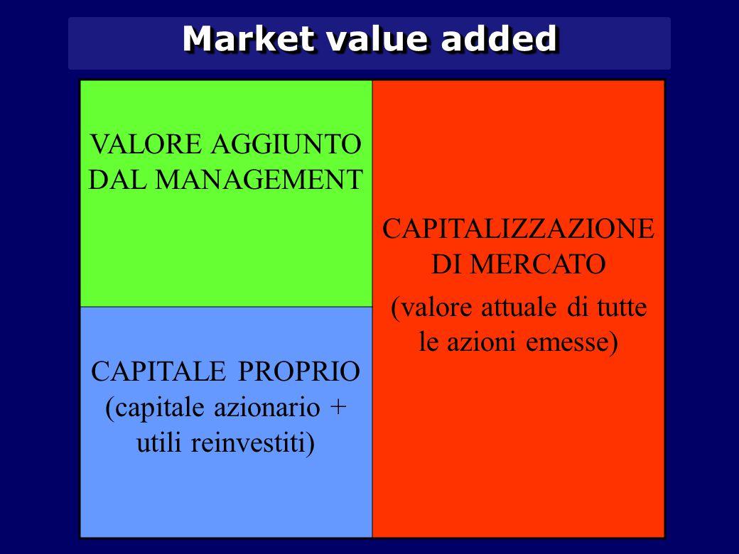 VALORE AGGIUNTO DAL MANAGEMENT CAPITALIZZAZIONE DI MERCATO (valore attuale di tutte le azioni emesse) CAPITALE PROPRIO (capitale azionario + utili reinvestiti) Market value added