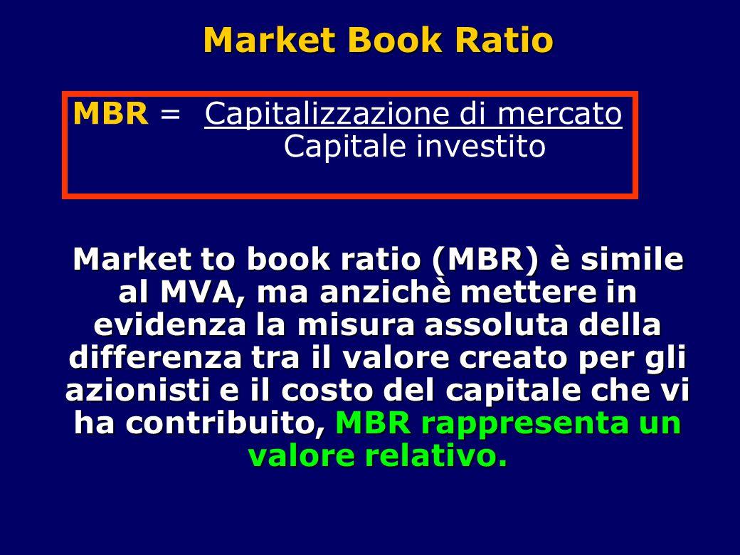 Market Book Ratio Market to book ratio (MBR) è simile al MVA, ma anzichè mettere in evidenza la misura assoluta della differenza tra il valore creato per gli azionisti e il costo del capitale che vi ha contribuito, MBR rappresenta un valore relativo.