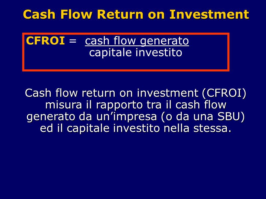 Cash Flow Return on Investment Cash flow return on investment (CFROI) misura il rapporto tra il cash flow generato da un'impresa (o da una SBU) ed il capitale investito nella stessa.