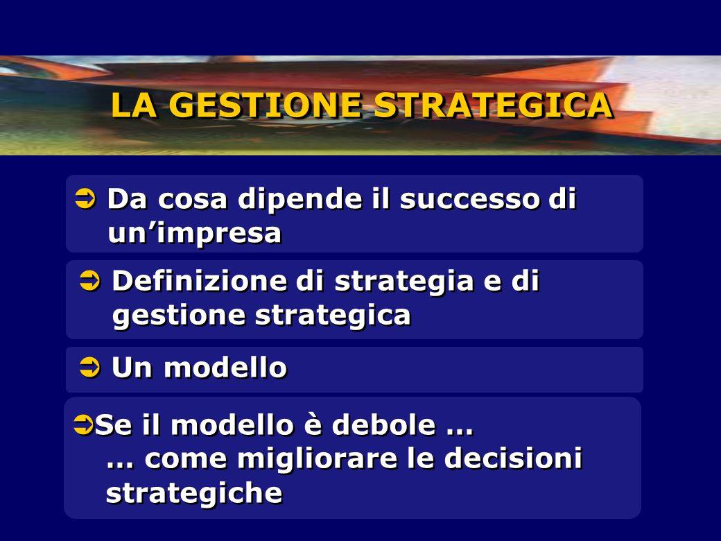 LA GESTIONE STRATEGICA  Definizione di strategia e di gestione strategica  Un modello  Da cosa dipende il successo di un'impresa  Se il modello è debole … … come migliorare le decisioni strategiche  Se il modello è debole … … come migliorare le decisioni strategiche