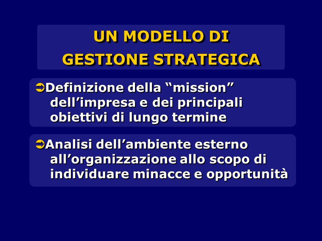  Definizione della mission dell'impresa e dei principali obiettivi di lungo termine UN MODELLO DI GESTIONE STRATEGICA UN MODELLO DI GESTIONE STRATEGICA  Analisi dell'ambiente esterno all'organizzazione allo scopo di individuare minacce e opportunità