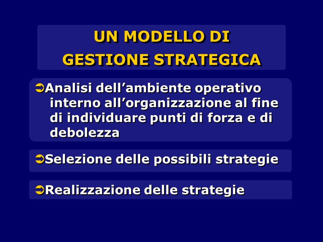  Analisi dell'ambiente operativo interno all'organizzazione al fine di individuare punti di forza e di debolezza  Selezione delle possibili strategie  Realizzazione delle strategie UN MODELLO DI GESTIONE STRATEGICA UN MODELLO DI GESTIONE STRATEGICA