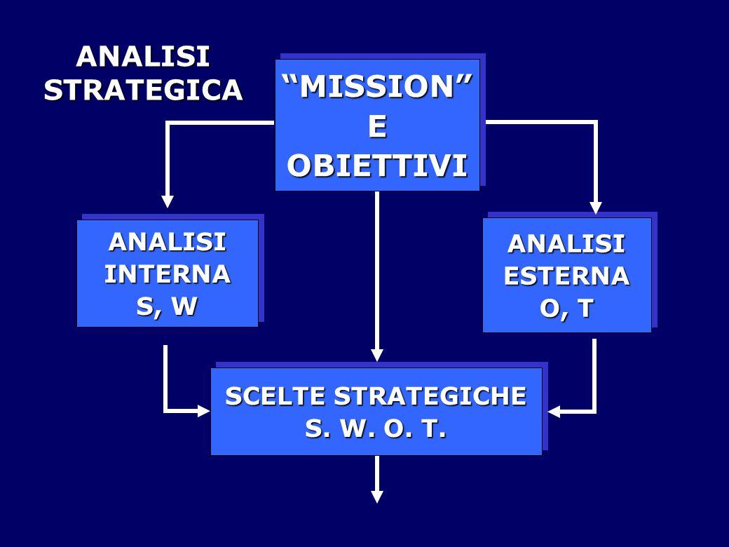 ANALISIESTERNA O, T ANALISIESTERNA ANALISIINTERNA S, W ANALISIINTERNA MISSION EOBIETTIVI MISSION EOBIETTIVI SCELTE STRATEGICHE S.