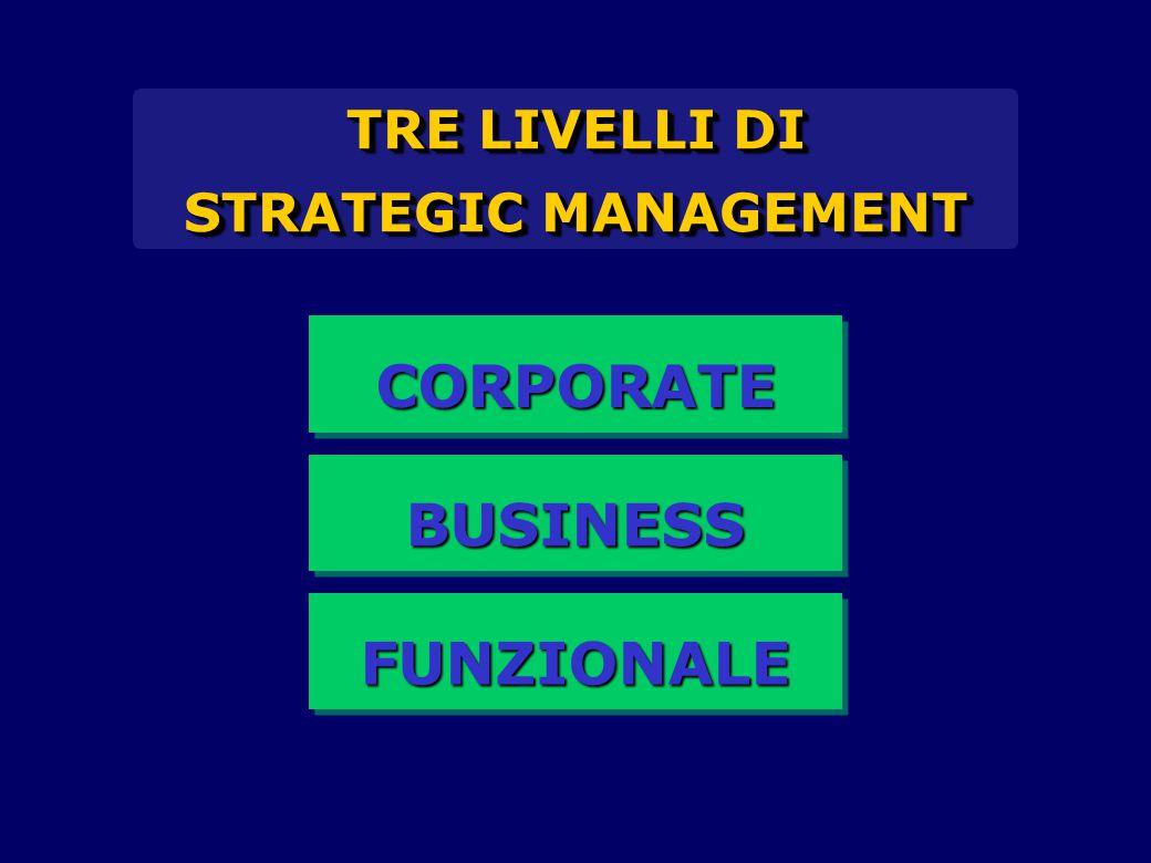 TRE LIVELLI DI STRATEGIC MANAGEMENT TRE LIVELLI DI STRATEGIC MANAGEMENT CORPORATECORPORATE BUSINESSBUSINESS FUNZIONALEFUNZIONALE