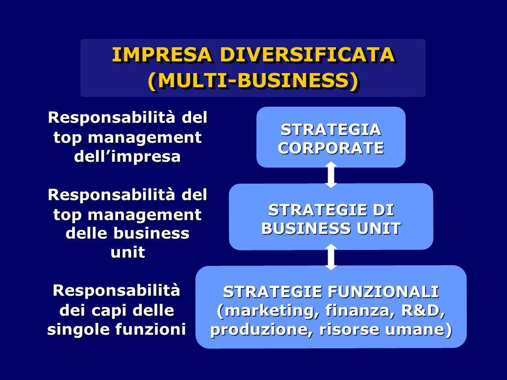 STRATEGIE FUNZIONALI (marketing, finanza, R&D, produzione, risorse umane) STRATEGIE DI BUSINESS UNIT IMPRESA DIVERSIFICATA (MULTI-BUSINESS) (MULTI-BUSINESS) STRATEGIA CORPORATE Responsabilità del top management dell'impresa Responsabilità del top management delle business unit Responsabilità dei capi delle singole funzioni
