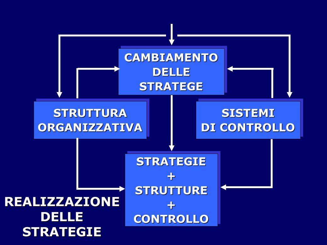 STRATEGIE+STRUTTURE+CONTROLLOSTRATEGIE+STRUTTURE+CONTROLLO CAMBIAMENTODELLESTRATEGECAMBIAMENTODELLESTRATEGE STRUTTURAORGANIZZATIVASTRUTTURAORGANIZZATIVASISTEMI DI CONTROLLO SISTEMI REALIZZAZIONE DELLE STRATEGIE