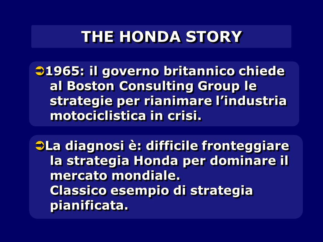  1965: il governo britannico chiede al Boston Consulting Group le strategie per rianimare l'industria motociclistica in crisi.