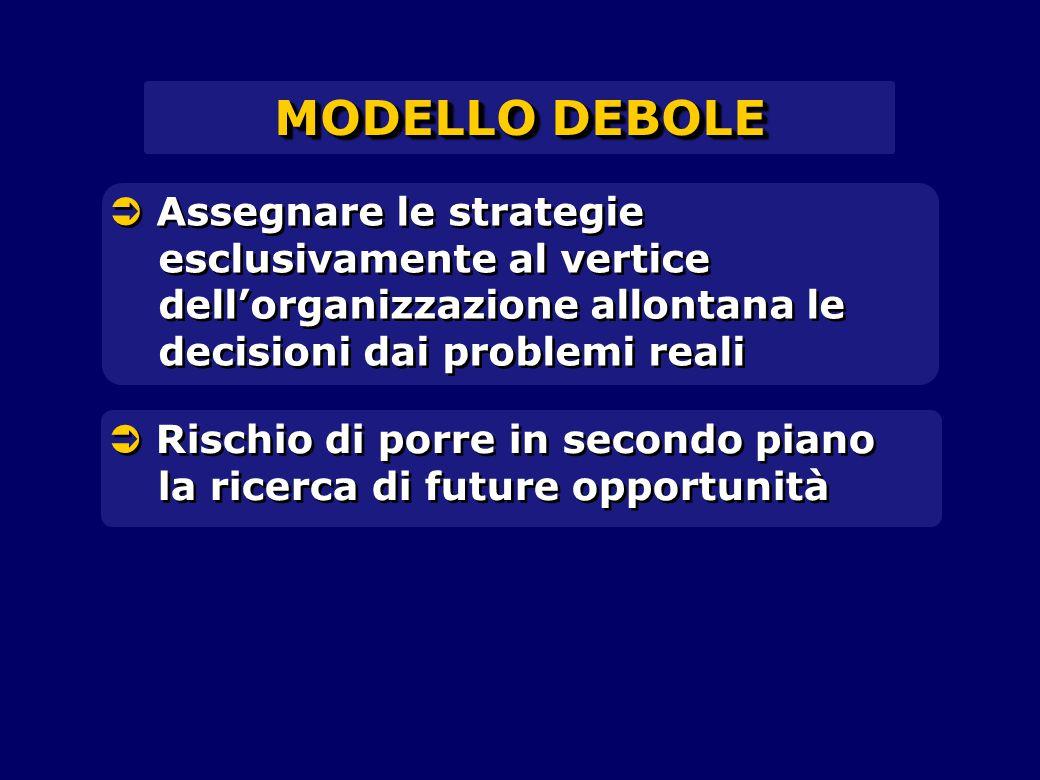 MODELLO DEBOLE  Assegnare le strategie esclusivamente al vertice dell'organizzazione allontana le decisioni dai problemi reali  Rischio di porre in secondo piano la ricerca di future opportunità
