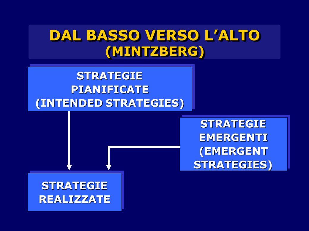 DAL BASSO VERSO L'ALTO (MINTZBERG) STRATEGIEPIANIFICATE (INTENDED STRATEGIES) STRATEGIEPIANIFICATE STRATEGIEREALIZZATESTRATEGIEREALIZZATE STRATEGIEEMERGENTI(EMERGENTSTRATEGIES)STRATEGIEEMERGENTI(EMERGENTSTRATEGIES)
