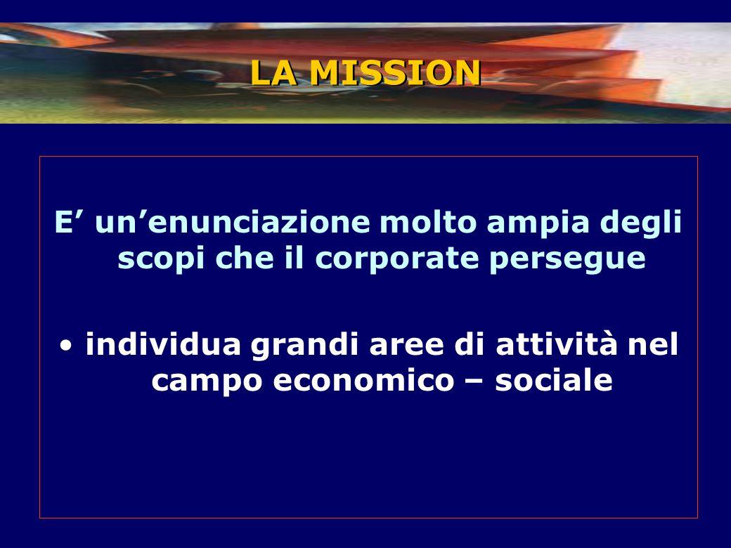 E' un'enunciazione molto ampia degli scopi che il corporate persegue individua grandi aree di attività nel campo economico – sociale LA MISSION
