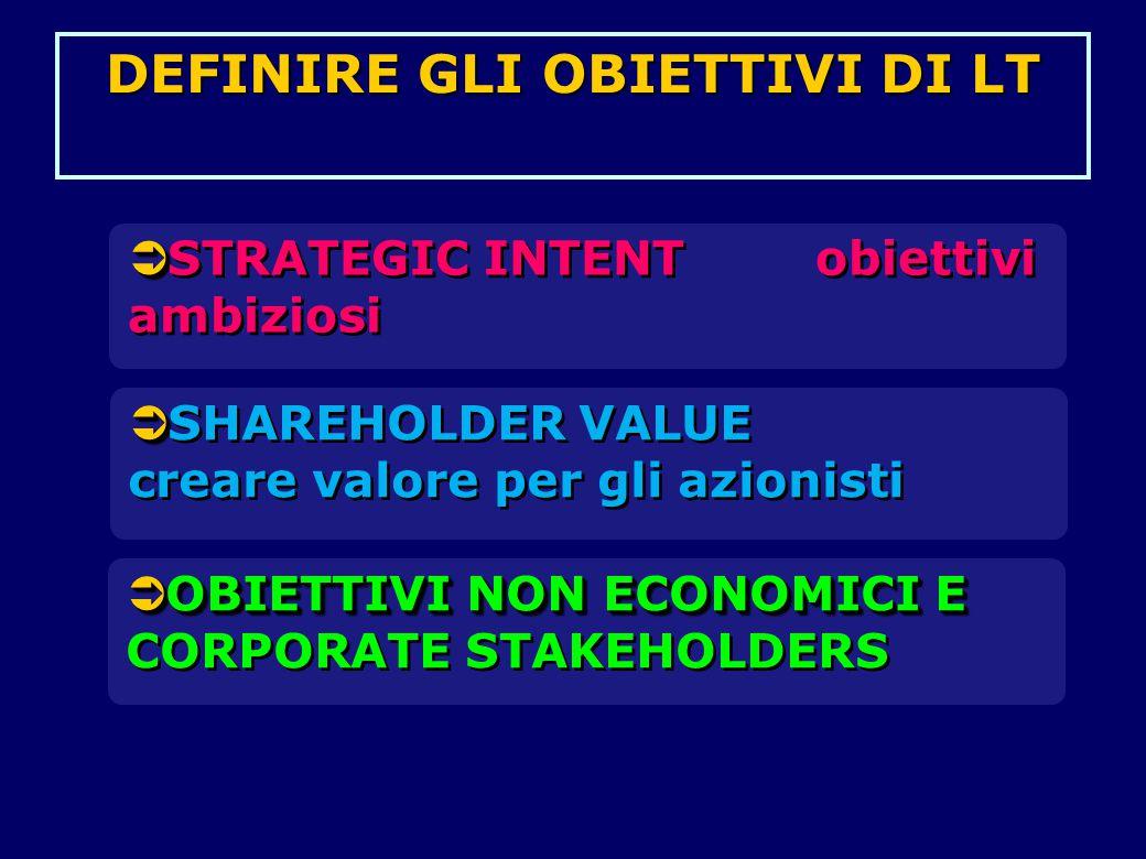   SHAREHOLDER VALUE creare valore per gli azionisti   STRATEGIC INTENT obiettivi ambiziosi  OBIETTIVI NON ECONOMICI E  OBIETTIVI NON ECONOMICI E CORPORATE STAKEHOLDERS